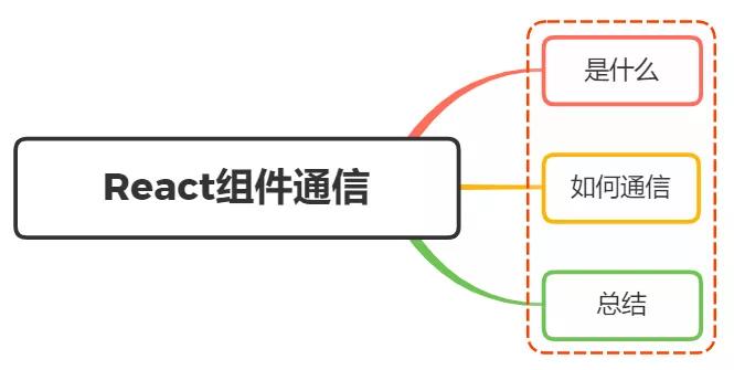 React中元件之間通訊的方式