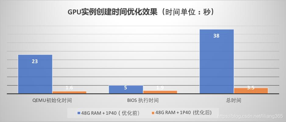GPU虛擬機器建立時間深度優化