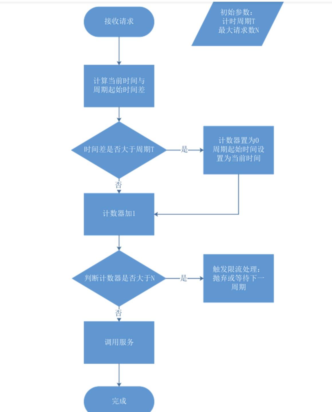 ☕【Java技術指南】「併發程式設計專題」針對於Guava RateLimiter限流器的入門到精通(含實戰開發技巧)