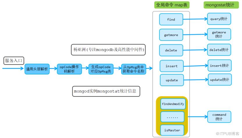 mongodb核心原始碼實現、效能調優、最佳運維實踐系列-command命令處理模組原始碼實現三