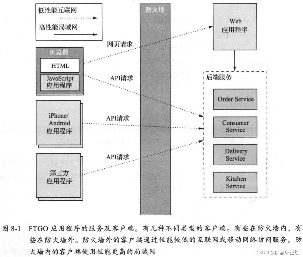 FTGO應用程式的服務及客戶端