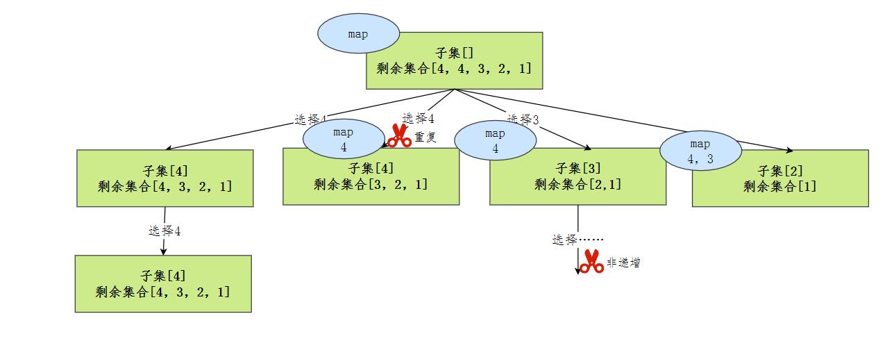 遞增子序列-抽象樹