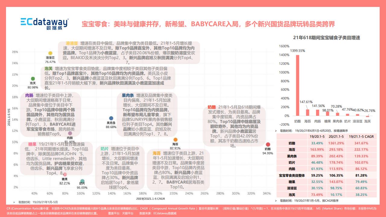 """資料威:2021年上半年母嬰食品行業""""新""""觀察(附下載)"""