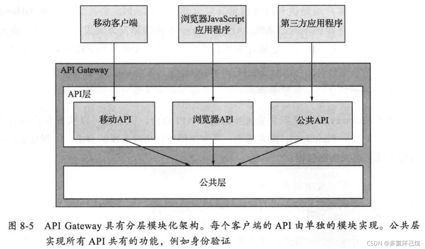 API Gateway的架構