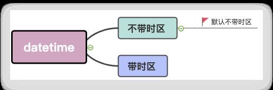 python中時間處理標準庫DateTime加強版庫:pendulum