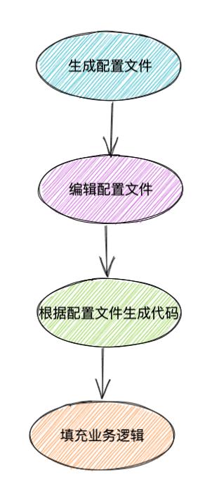 go-zero:微服務框架