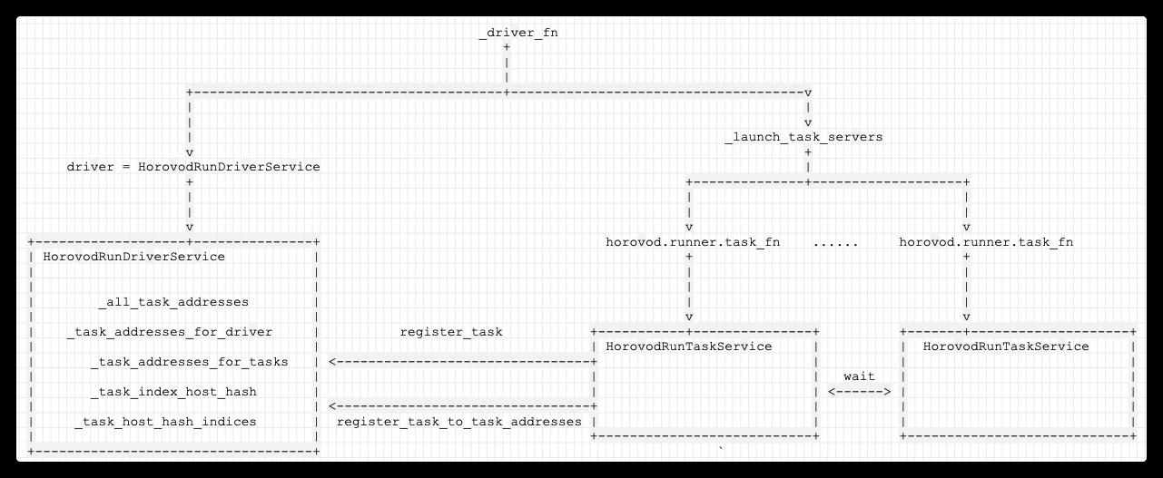 [原始碼解析] 深度學習分散式訓練框架 horovod (4) --- 網路基礎 & Driver