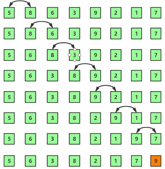 圖解氣泡排序及演算法優化(Java實現)
