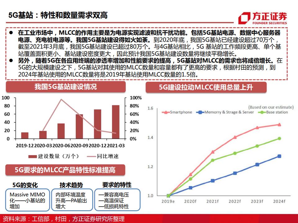 被動元器件研究框架:電子行業MLCC深度報告(附下載)