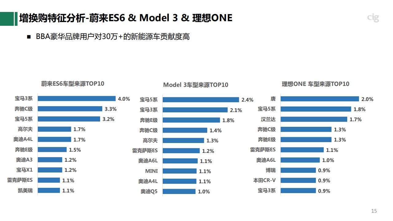 新意資料:從增換購看未來5年汽車消費結構變化趨勢