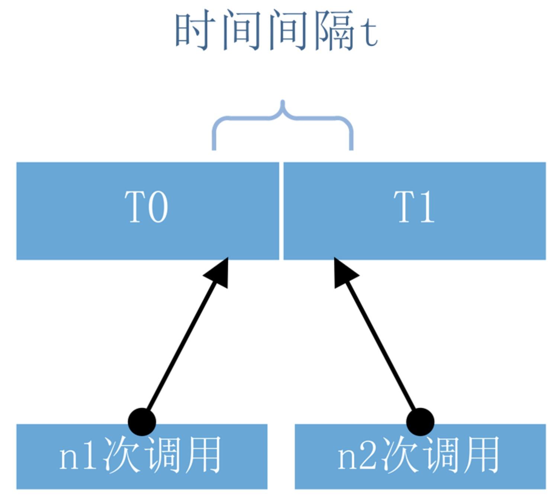 🏆【演算法資料結構專題】「限流演算法專項」帶你認識常用的限流演算法的技術指南(分析篇)