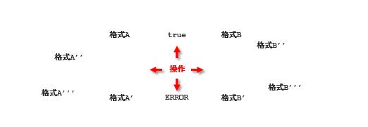 springMVC:校驗框架:多規則校驗,巢狀校驗,分組校驗;ssm整合技術