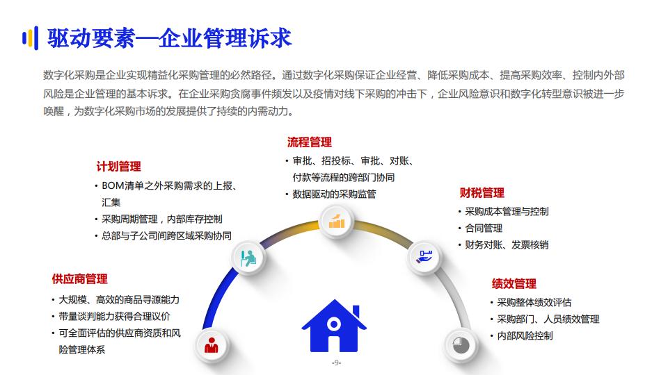 億邦智庫:2021數字化採購發展報告(附下載)