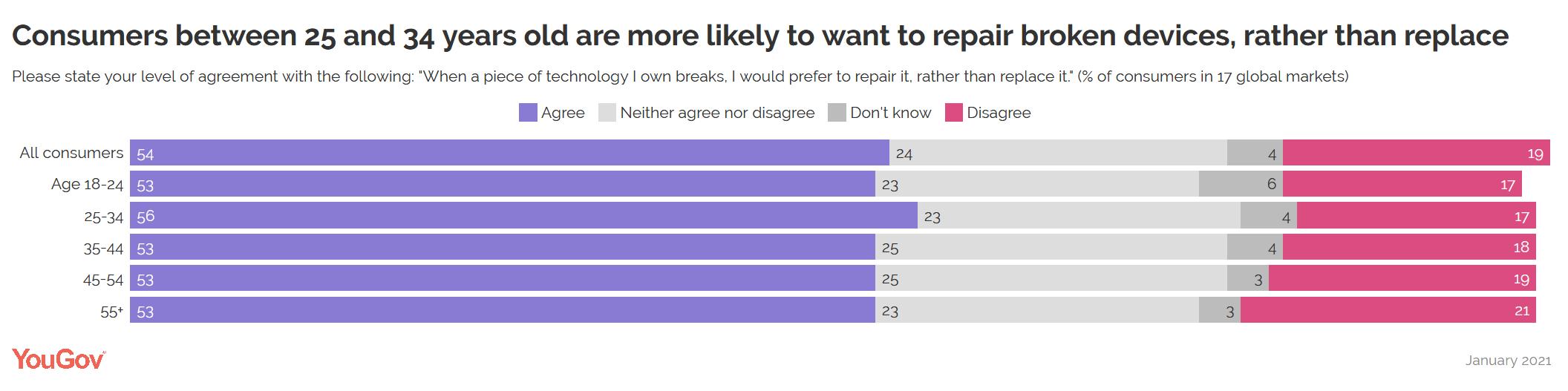 YouGov:71%的印度人更願意修理損壞的裝置