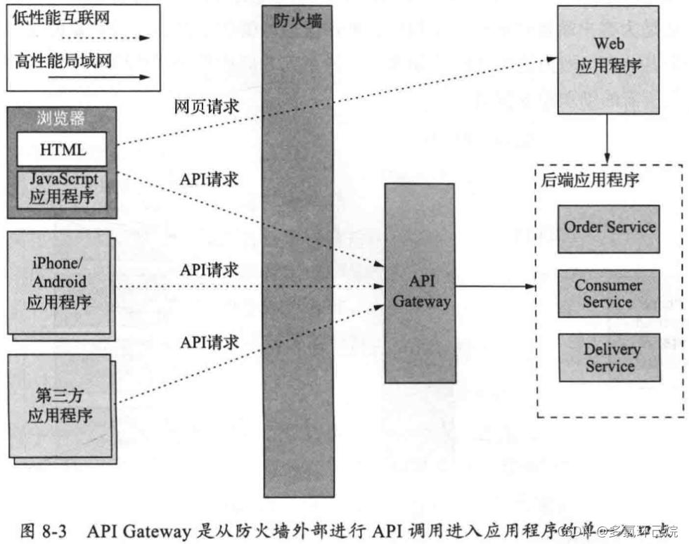 API Gateway的請求路由
