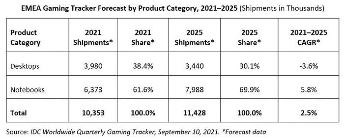 IDC:2021年Q2 EMEA遊戲PC市場出貨量達到了250萬臺 同比增長10.8%