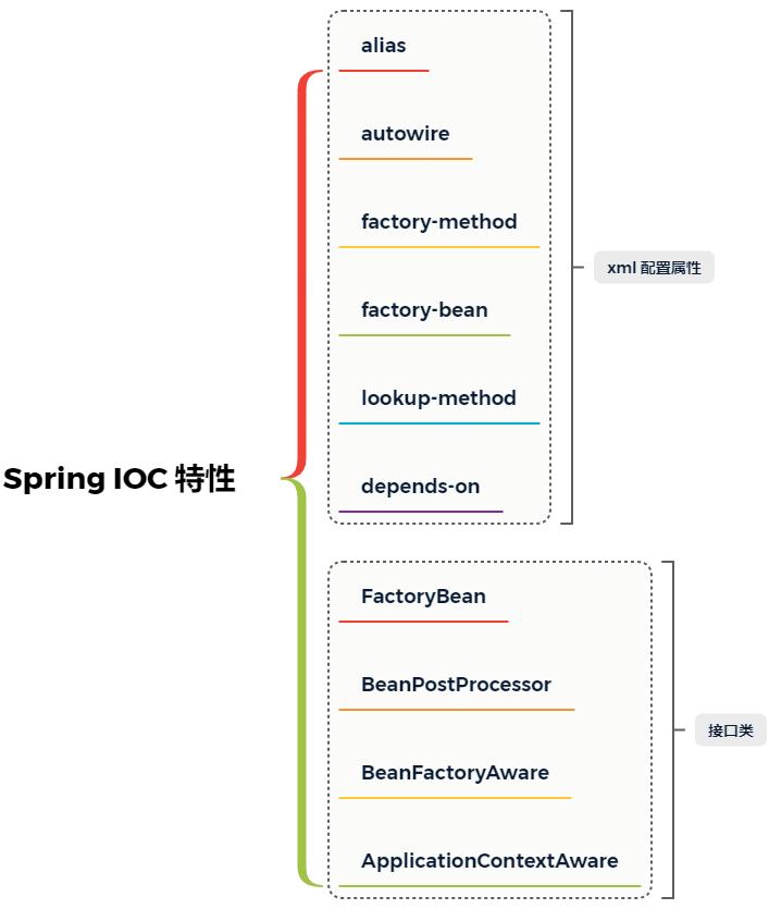 Spring IOC 特性有哪些,不會讀不懂原始碼!