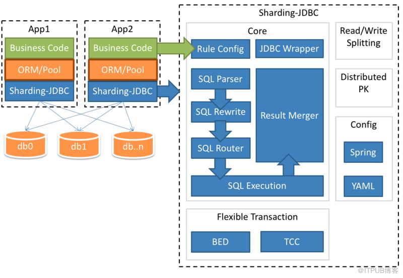 MySQL大表優化方案