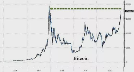 2017年重演:比特幣暴漲背後 市場在交易什麼?