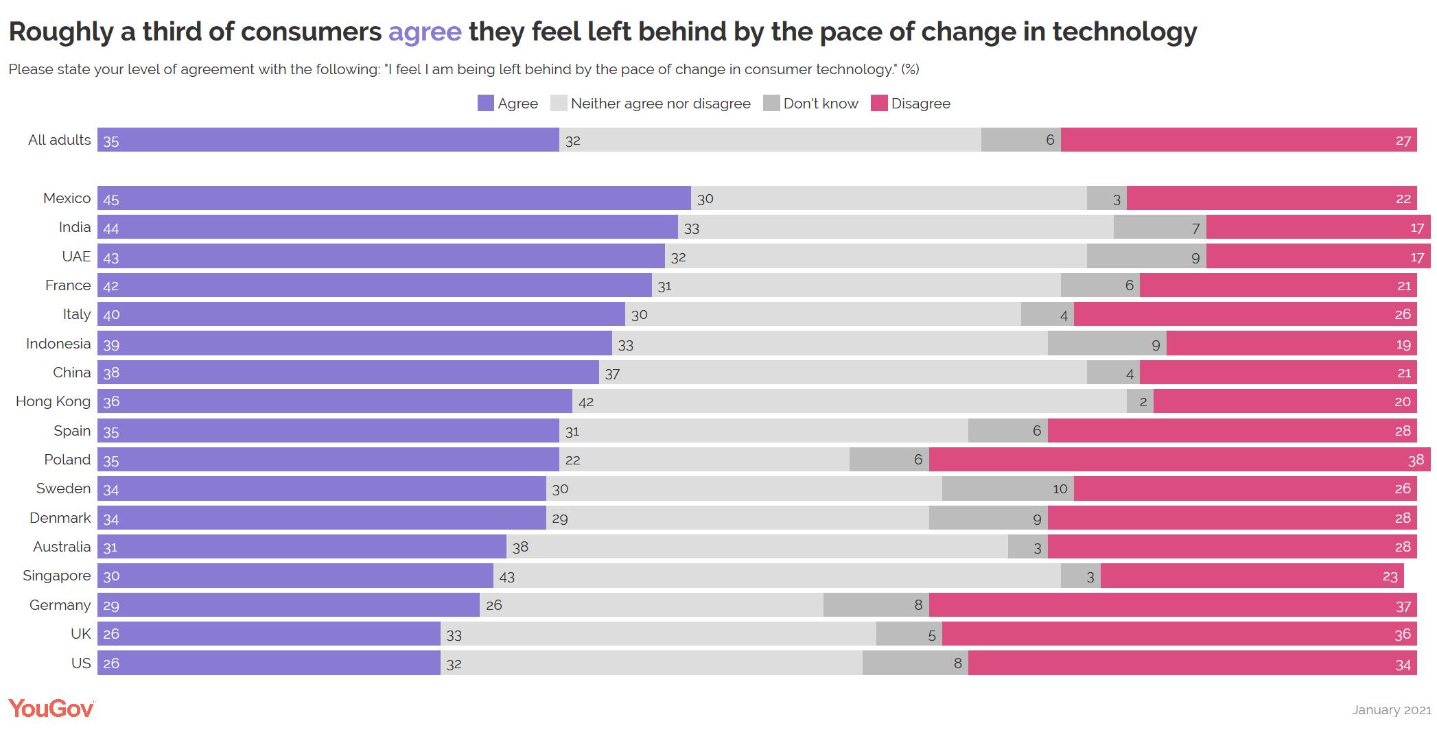 YouGov:全球1/3的消費者覺得自己無法跟上科技變化步伐