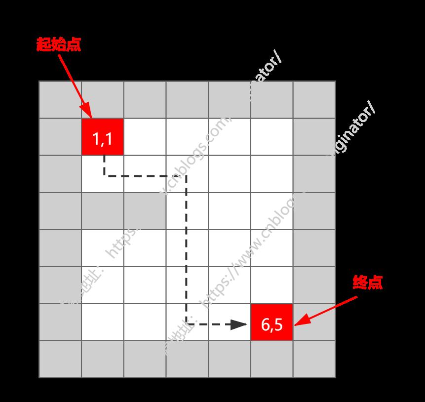 資料結構與演算法(十一)——演算法-遞迴