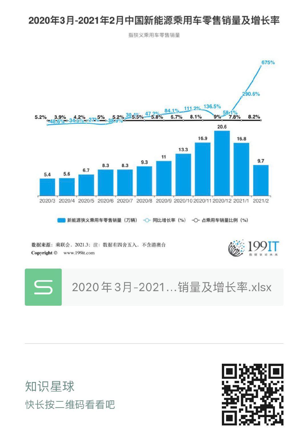 2020年3月-2021年2月中國新能源乘用車零售銷量及增長率(附原資料表) 