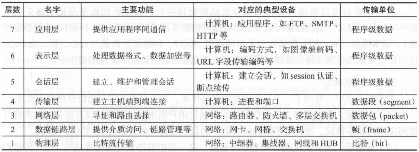 後臺開發-核心技術與應用實踐--TCP協議