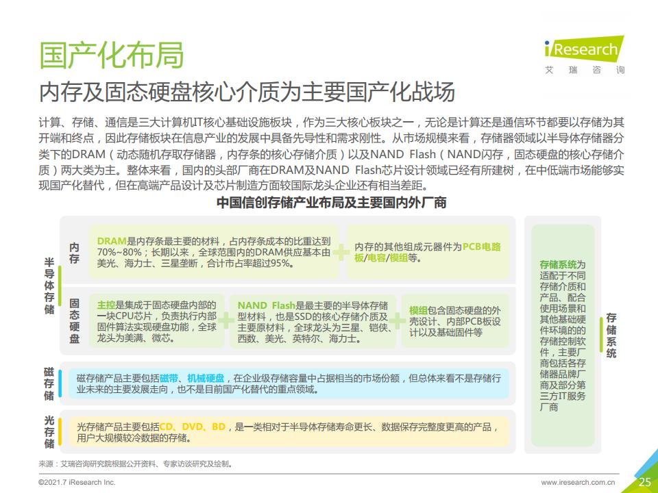 艾瑞諮詢:2021年中國信創產業研究報告(附下載)