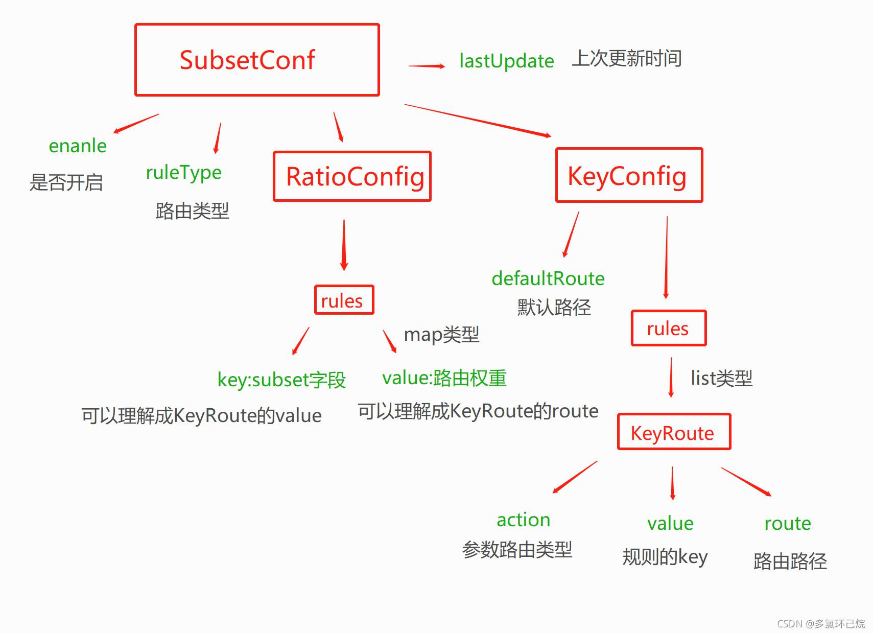 SubsetConf結構圖