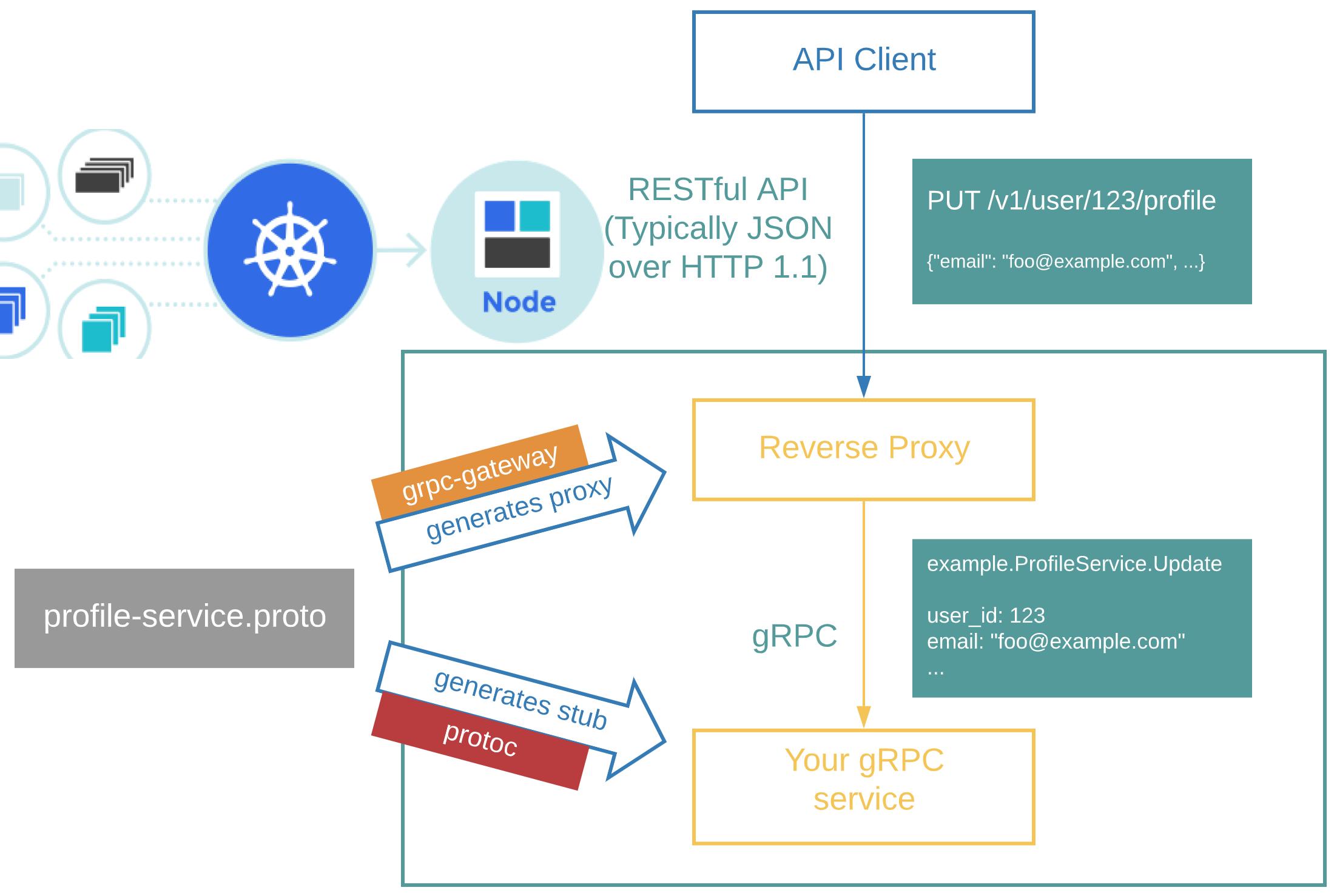 Go + gRPC-Gateway(V2) 構建微服務實戰系列,小程式登入鑑權服務:第一篇(內附開發 demo)