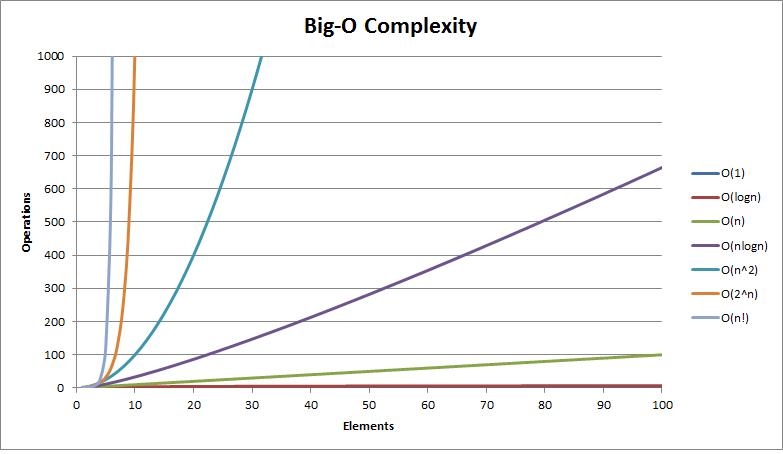 演算法複雜度分析
