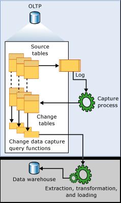 SQL Server CDC配合Kafka Connect監聽資料變化