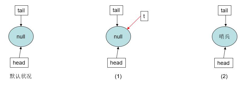 深入理解Java中的AQS