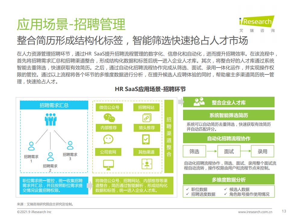 艾瑞諮詢:2021年中國HR SaaS行業研究報告(附下載)