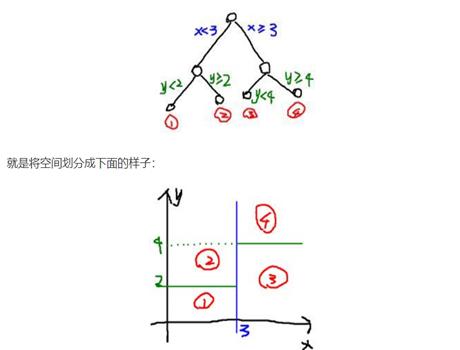 機器學習:決策樹
