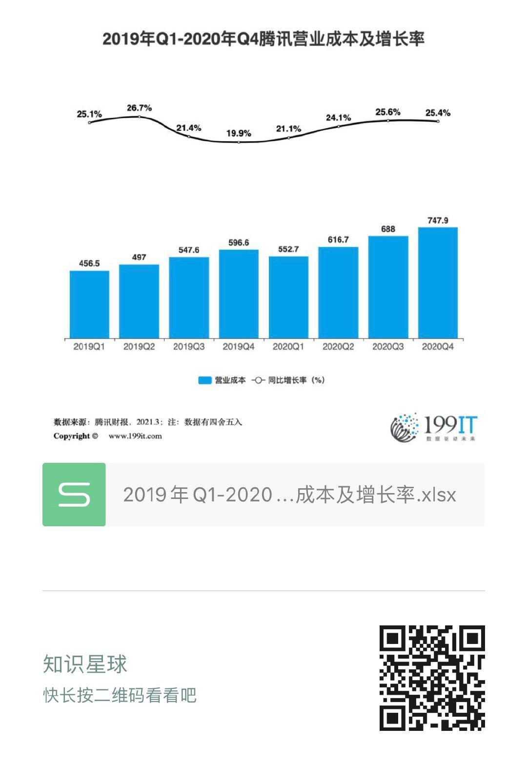 2019年Q1-2020年Q4騰訊營業成本及增長率(附原資料表) 