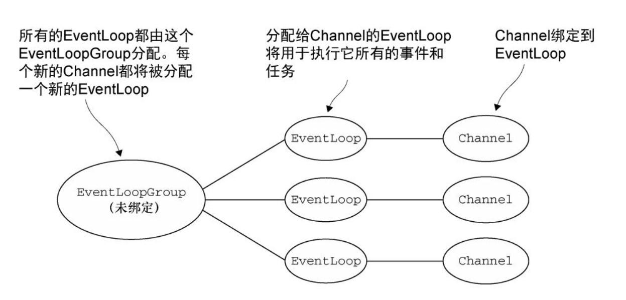 Netty 框架學習 —— Netty 元件與設計