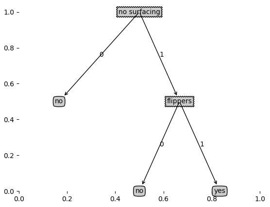 【Python機器學習實戰】決策樹和整合學習(二)——決策樹的實現