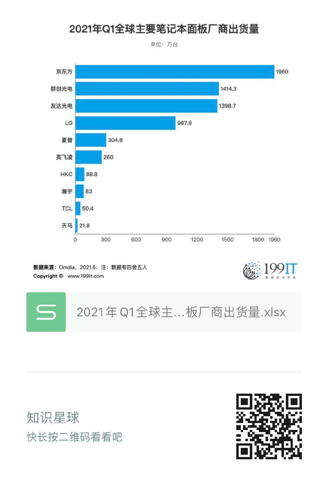 2021年Q1全球主要筆記本皮膚廠商出貨量(附原資料表) 