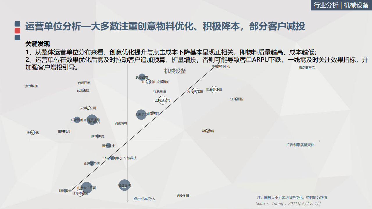百度:2021上半年B2B行業資料洞察報告(附下載)