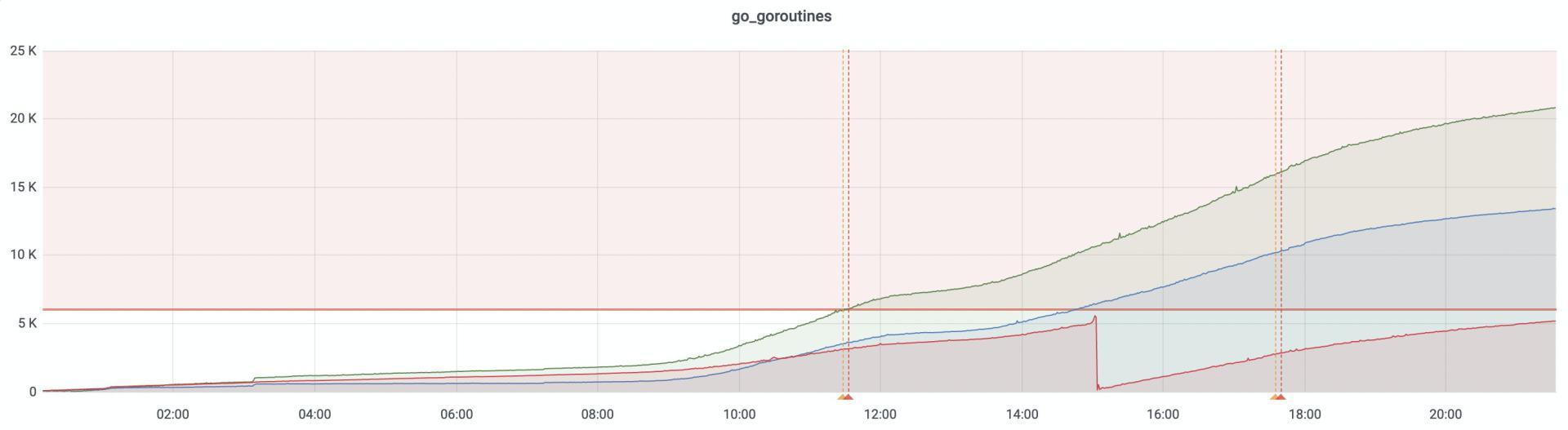 goroutine leaks