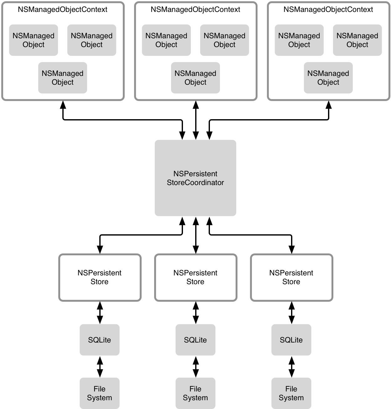 Core Data 儲存結構圖