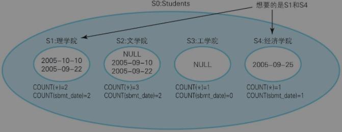 SQL進階總結(二)