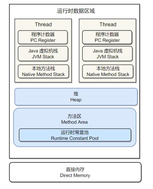 Java記憶體區域