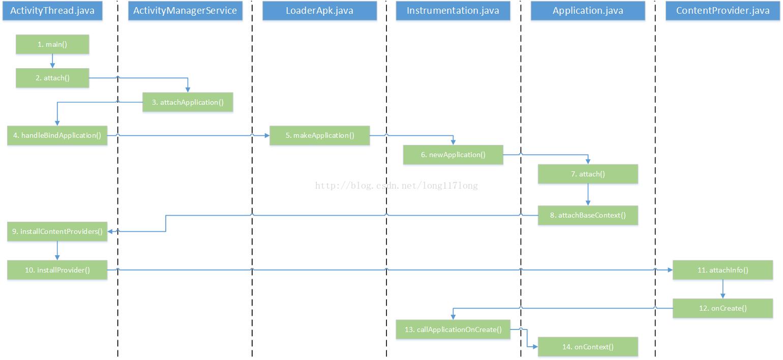 Android ContentProvider 啟動分析