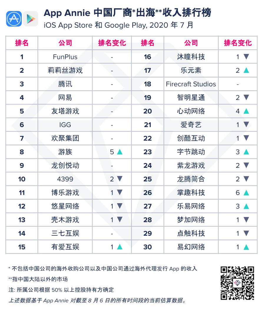 App Annie:2020年7月中國廠商及應用出海收入 30 強
