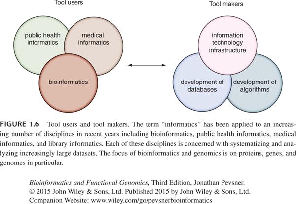 2020.10.28【讀書筆記】丨生物資訊學與功能基因組學(第一章 引言)