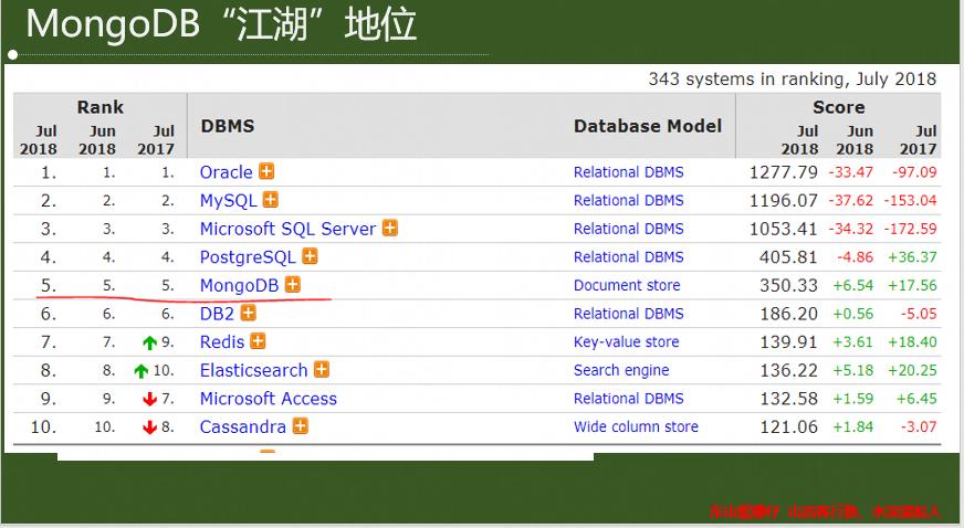MongoDB 那些事(一文以蔽之)