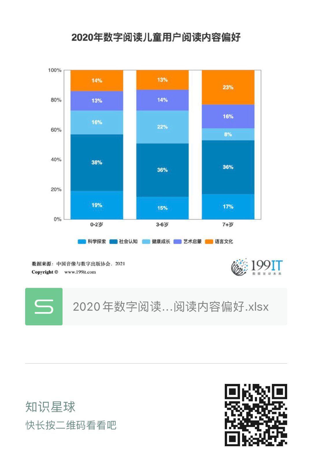2020年數字閱讀兒童使用者閱讀內容偏好(附原資料表) 