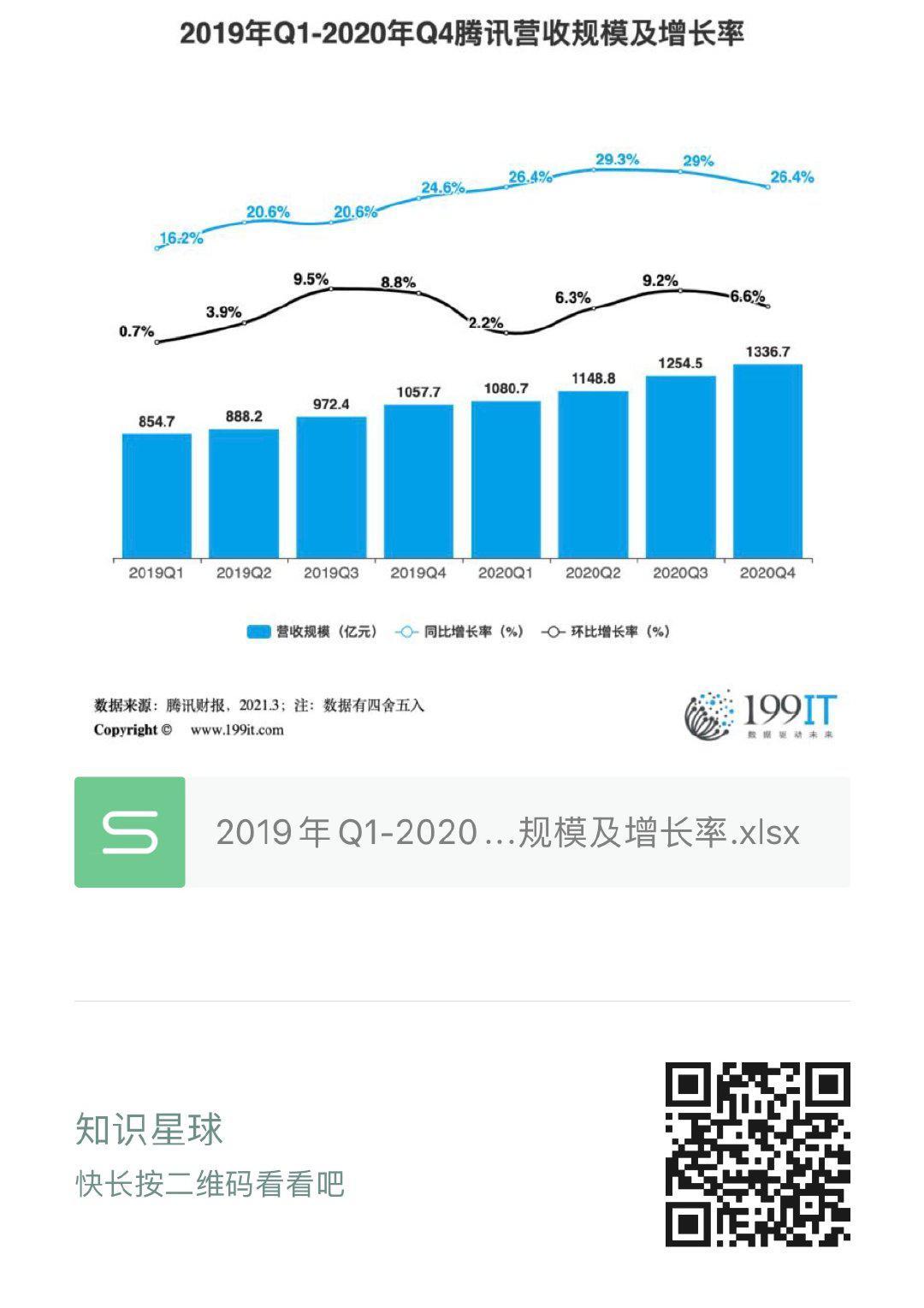 2019年Q1-2020年Q4騰訊營收規模及增長率(附原資料表) 